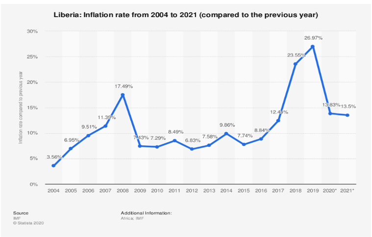 Liberia Inflation